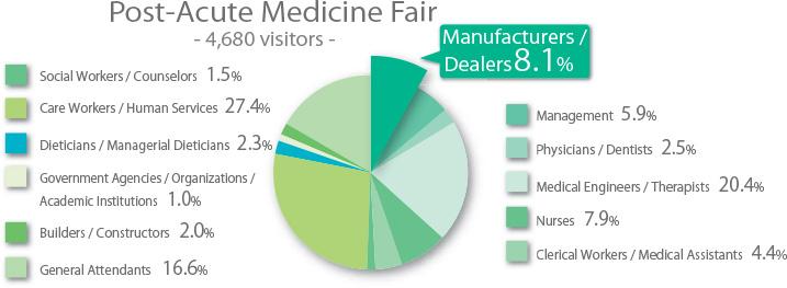 Post-Acute Medicine Fair 2016